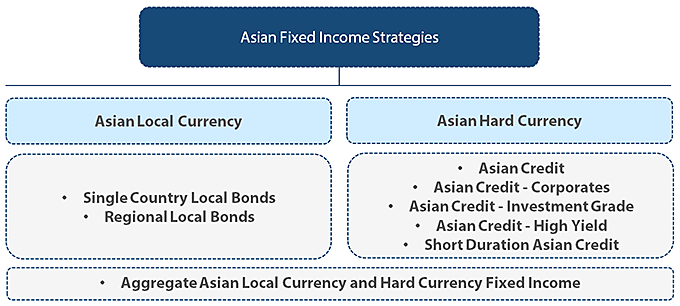 Nikko Asset Management Asian Fixed Income strategies